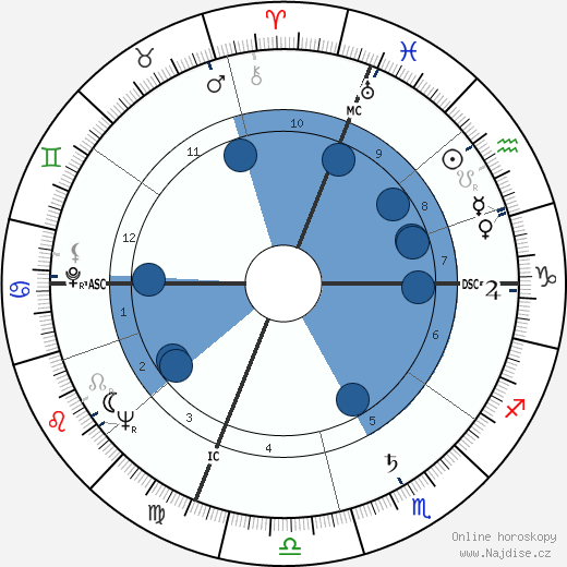 Jack Lemmon wikipedie, horoscope, astrology, instagram