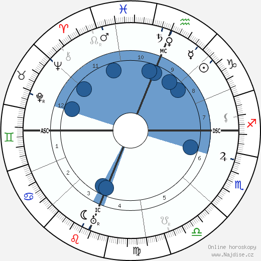 Jack London wikipedie, horoscope, astrology, instagram