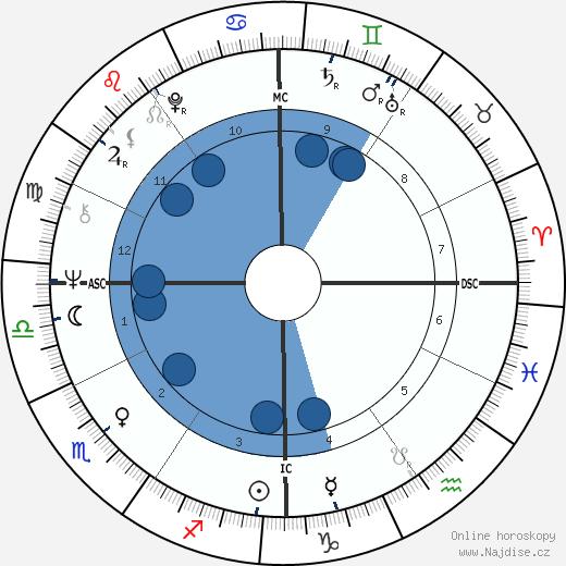Jack Nance wikipedie, horoscope, astrology, instagram