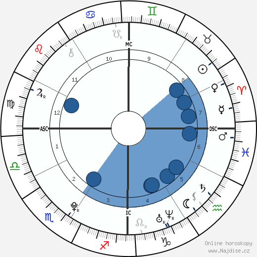 Jack Quaid wikipedie, horoscope, astrology, instagram