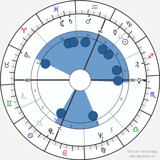 Jack Riley wikipedie, horoscope, astrology, instagram