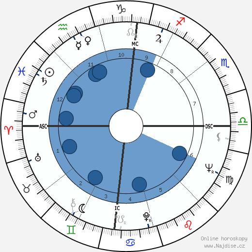 Jack Robert Lousma wikipedie, horoscope, astrology, instagram