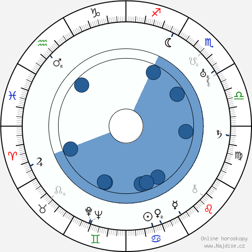 Jack Yellen wikipedie, horoscope, astrology, instagram