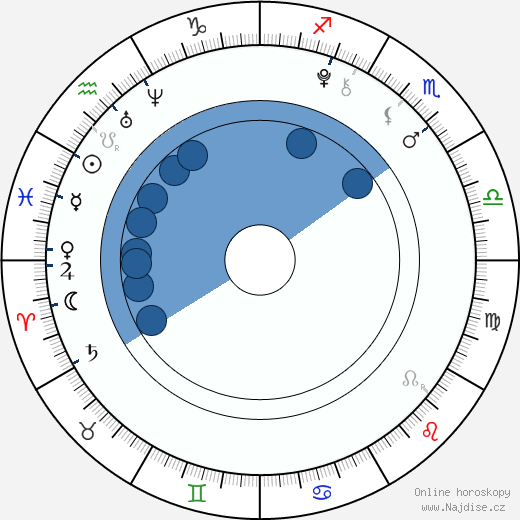 Jackson Pace wikipedie, horoscope, astrology, instagram