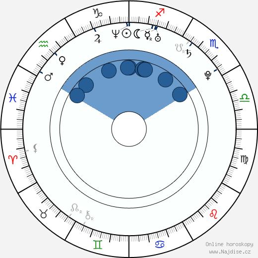 Jackson Rathbone wikipedie, horoscope, astrology, instagram