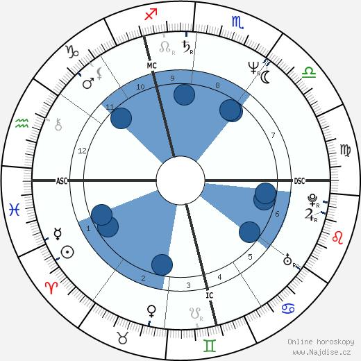 Jacky Jacobe wikipedie, horoscope, astrology, instagram