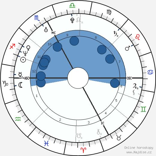 Jaclyn Dahm wikipedie, horoscope, astrology, instagram