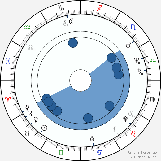 Jacob Dahlin wikipedie, horoscope, astrology, instagram