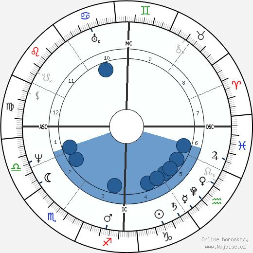 Jacob Grimm wikipedie, horoscope, astrology, instagram