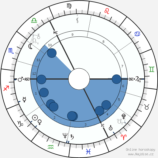 Jacob Schiff wikipedie, horoscope, astrology, instagram