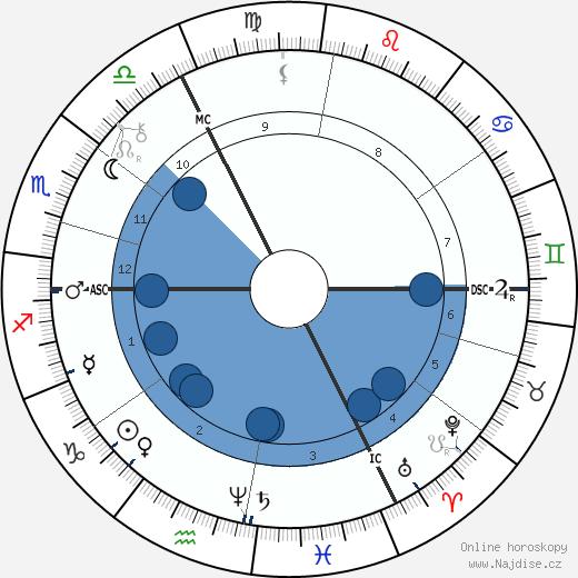 Jacob Schiff wikipedie, horoscope, astrology, instagram