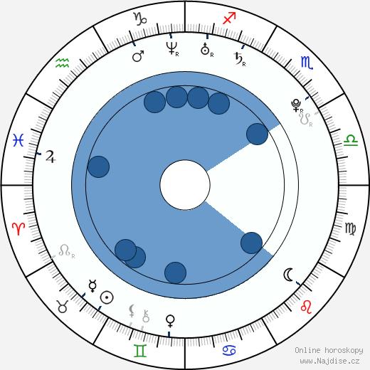 Jacob Zachar wikipedie, horoscope, astrology, instagram