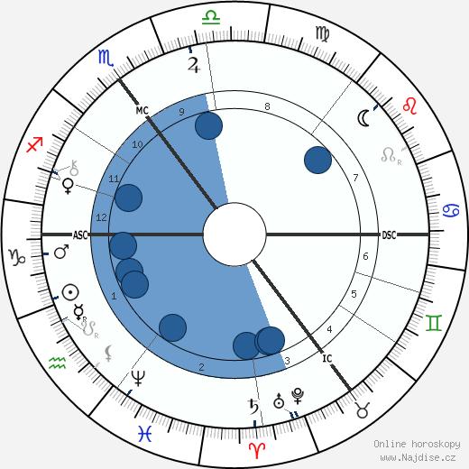 Jacobus Cornelius Kapteijn wikipedie, horoscope, astrology, instagram