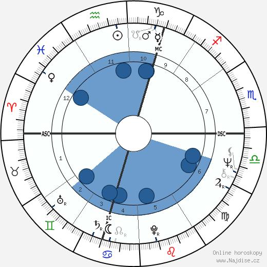 Jacqueline du Pré wikipedie, horoscope, astrology, instagram