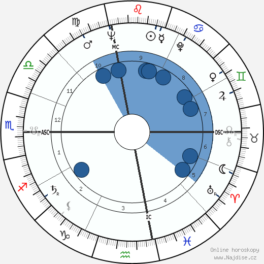 Jacqueline Kennedy Onassis wikipedie, horoscope, astrology, instagram