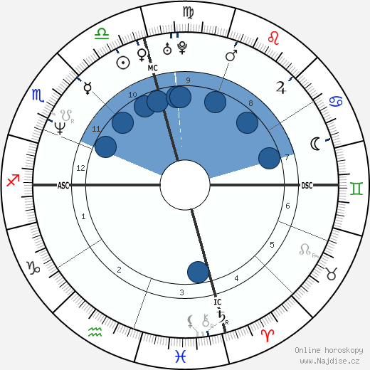 Jacqueline Obradors wikipedie, horoscope, astrology, instagram