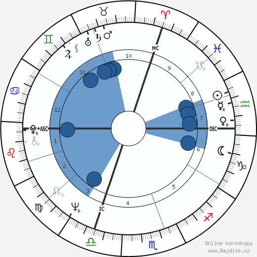 Jacques Ayotte wikipedie, horoscope, astrology, instagram