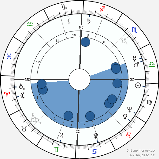 Jacques Bataille wikipedie, horoscope, astrology, instagram