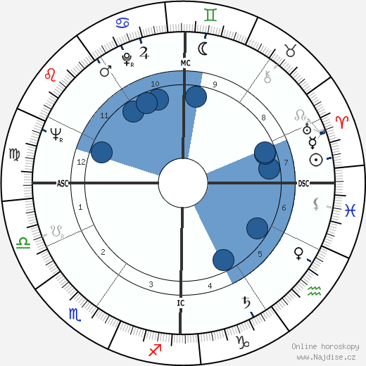 Jacques Bens wikipedie, horoscope, astrology, instagram