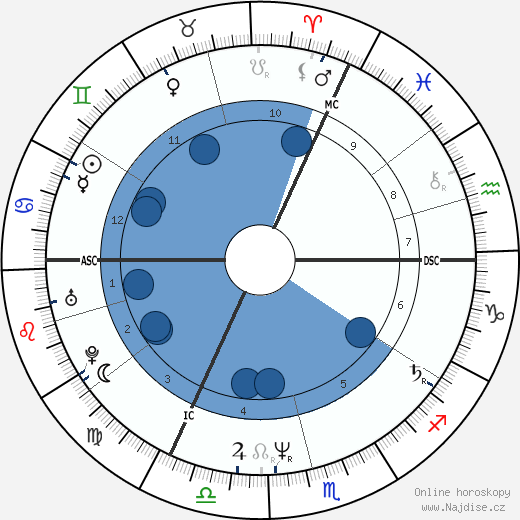 Jacques Bonnaffé wikipedie, horoscope, astrology, instagram