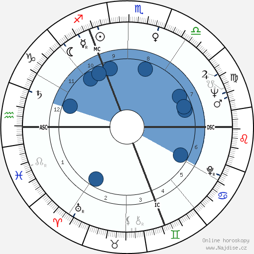 Jacques Chirac wikipedie, horoscope, astrology, instagram