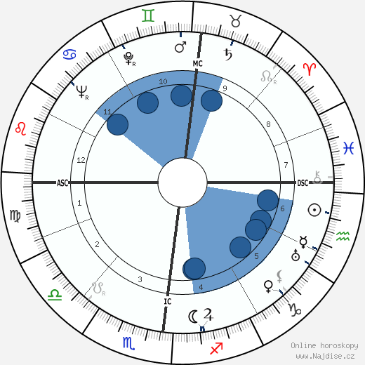 Jacques Corrèze wikipedie, horoscope, astrology, instagram