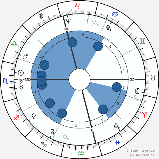 Jacques Coutela wikipedie, horoscope, astrology, instagram