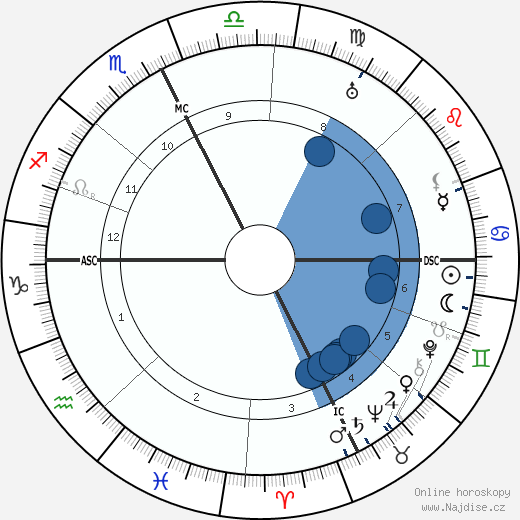 Jacques de Baroncelli wikipedie, horoscope, astrology, instagram