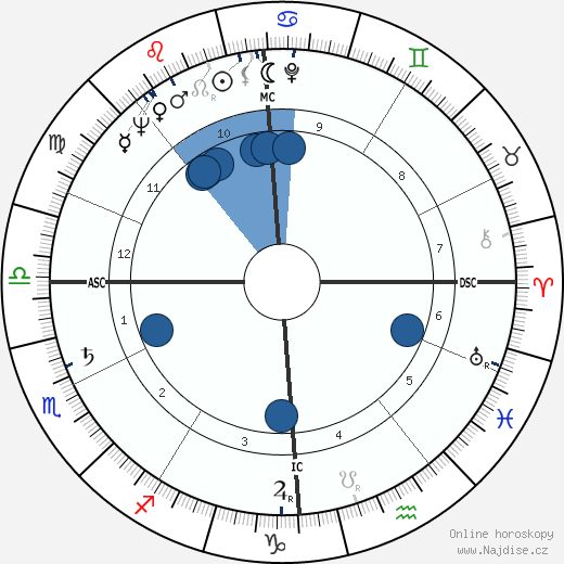 Jacques Delors wikipedie, horoscope, astrology, instagram