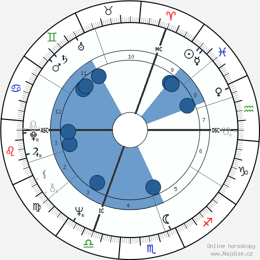 Jacques Doillon wikipedie, horoscope, astrology, instagram