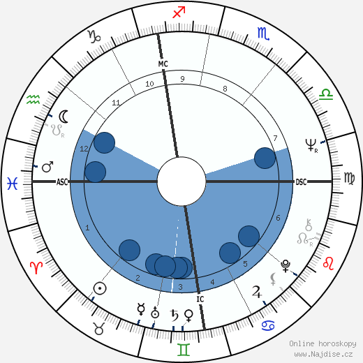 Jacques Dutronc wikipedie, horoscope, astrology, instagram