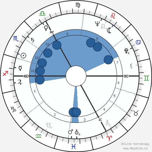 Jacques Ertaud wikipedie, horoscope, astrology, instagram