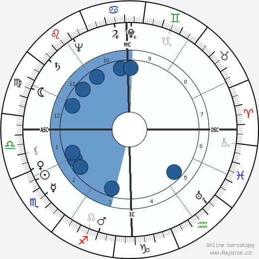 Jacques Faizant wikipedie, horoscope, astrology, instagram