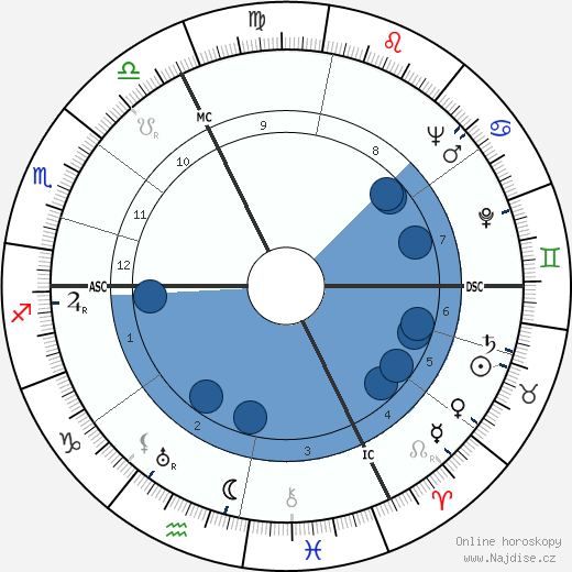 Jacques Falcou wikipedie, horoscope, astrology, instagram