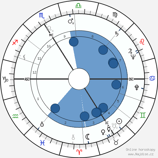 Jacques François wikipedie, horoscope, astrology, instagram
