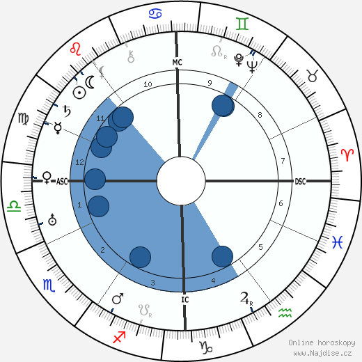 Jacques Ibert wikipedie, horoscope, astrology, instagram