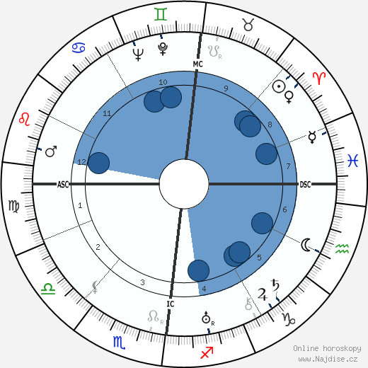 Jacques Lacan wikipedie, horoscope, astrology, instagram