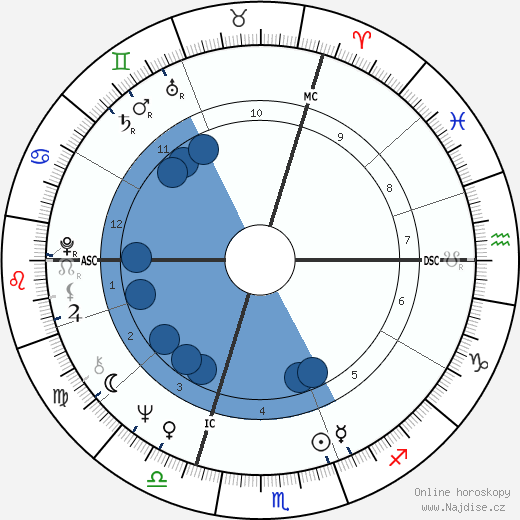 Jacques Laffite wikipedie, horoscope, astrology, instagram