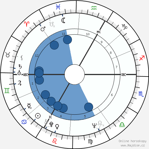 Jacques Perrin wikipedie, horoscope, astrology, instagram
