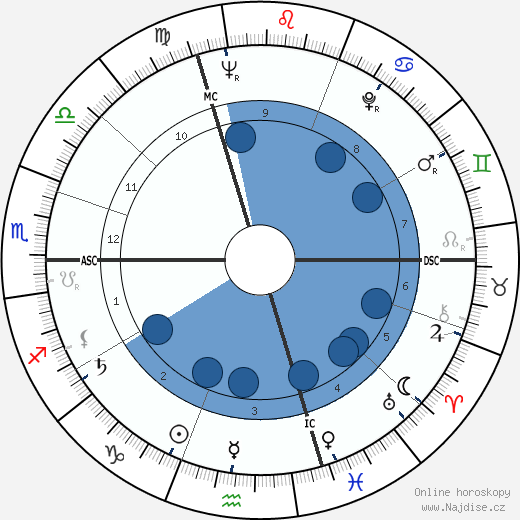 Jacques Plante wikipedie, horoscope, astrology, instagram
