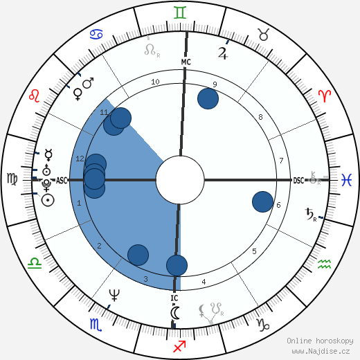 Jacques Pourcel wikipedie, horoscope, astrology, instagram