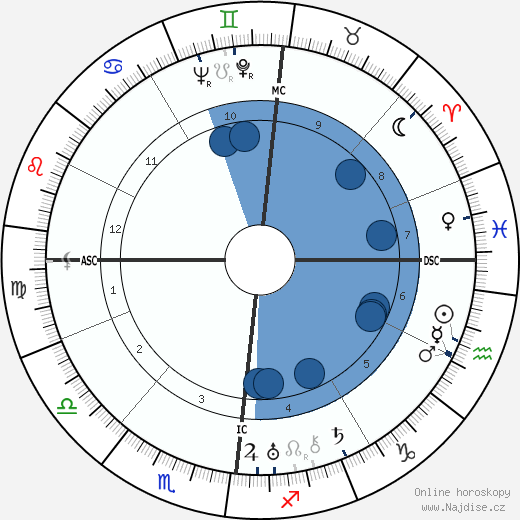 Jacques Prévert wikipedie, horoscope, astrology, instagram