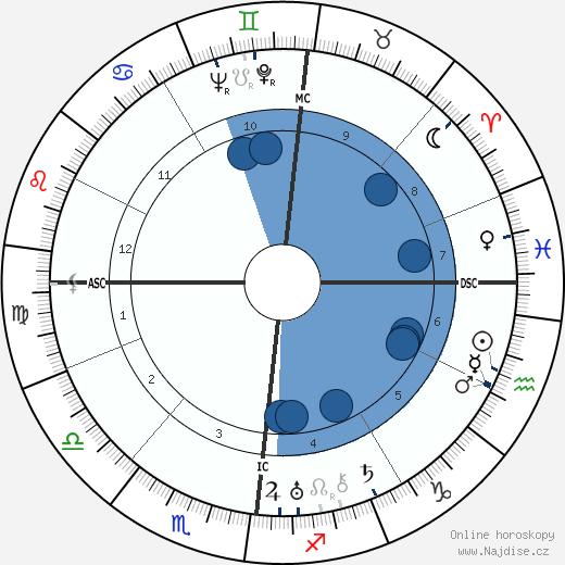 Jacques Prévert wikipedie, horoscope, astrology, instagram