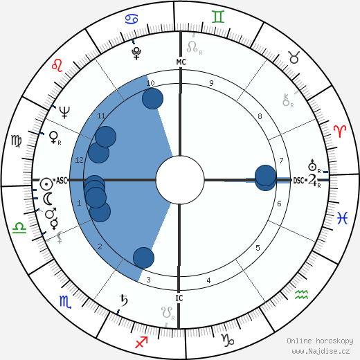 Jacques Prigent wikipedie, horoscope, astrology, instagram