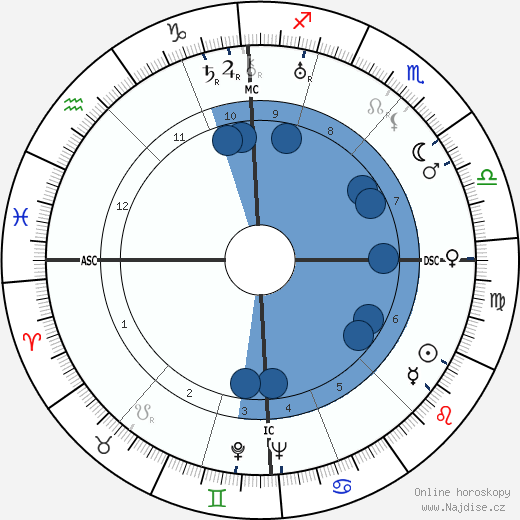 Jacques Pruvost wikipedie, horoscope, astrology, instagram