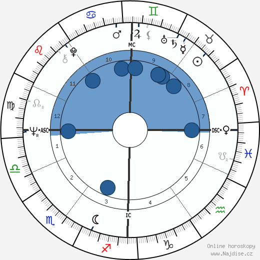 Jacques Rogge wikipedie, horoscope, astrology, instagram