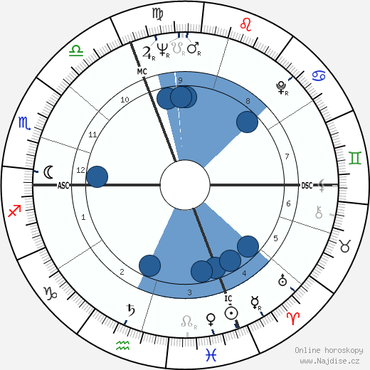 Jacques Schmidt wikipedie, horoscope, astrology, instagram