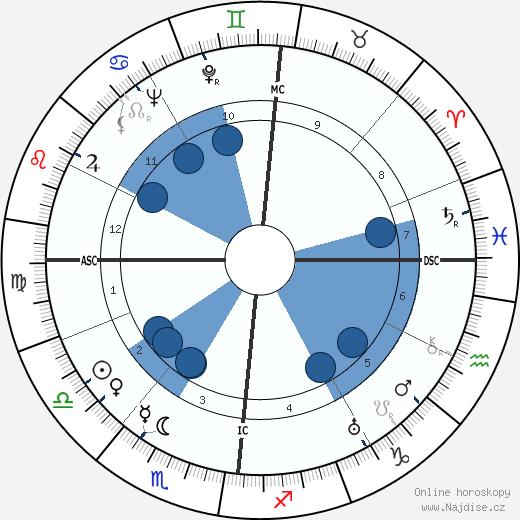 Jacques Tati wikipedie, horoscope, astrology, instagram