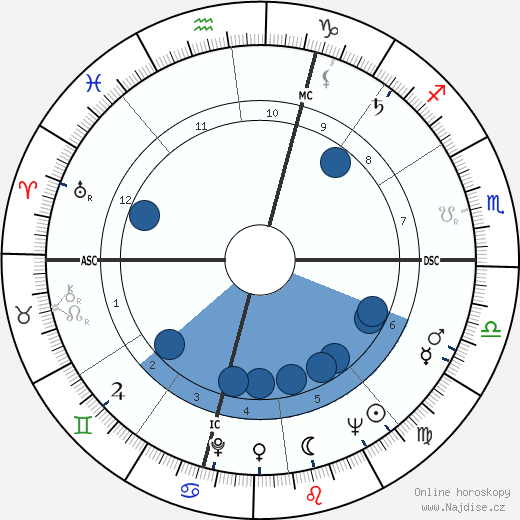 Jacques Toja wikipedie, horoscope, astrology, instagram