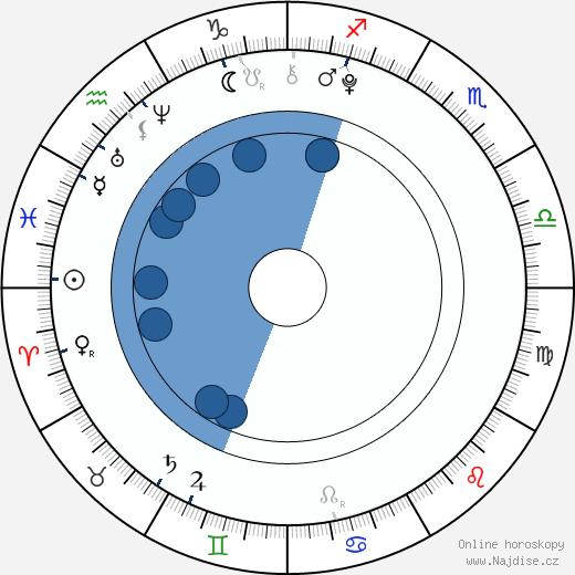 Jada Facer wikipedie, horoscope, astrology, instagram